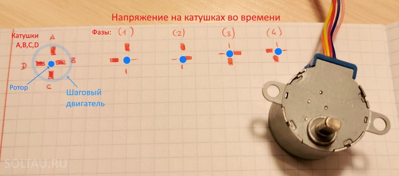 Схема работы шагового двигателя