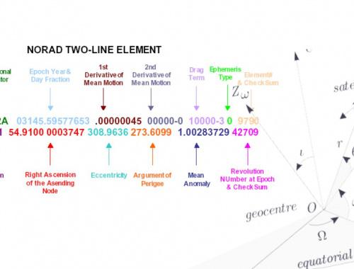 Анализатор TLE (two-line element) и элементов орбит ИСЗ